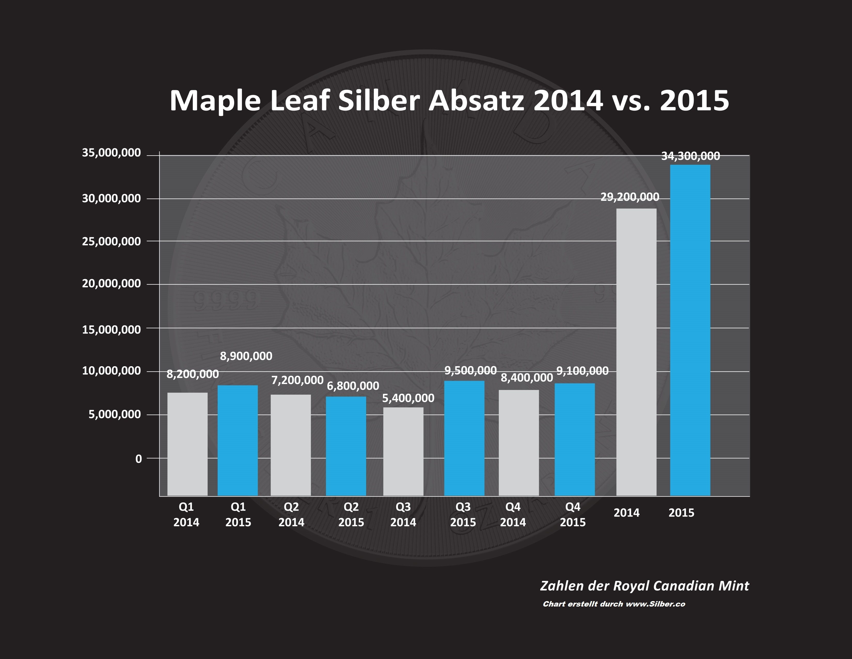 Maple Leaf Silbermünzen kaufen ist populär wie nie